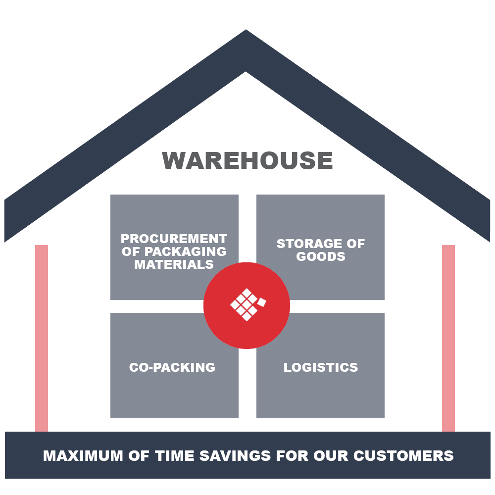 logistics services warehouse